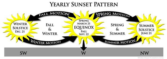vernal-equinox-in-the-northern-hemispher